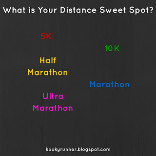 What is Your Distance Sweet Spot?